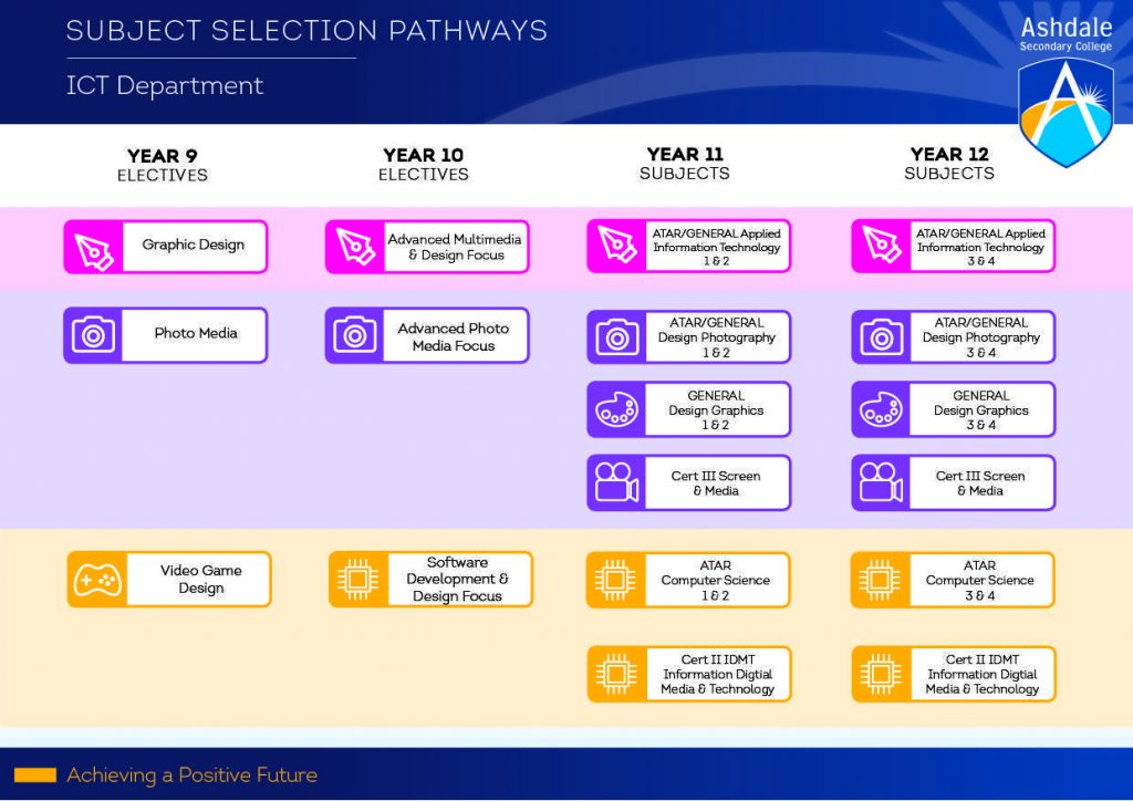 ICTSubjectSelectionPathways